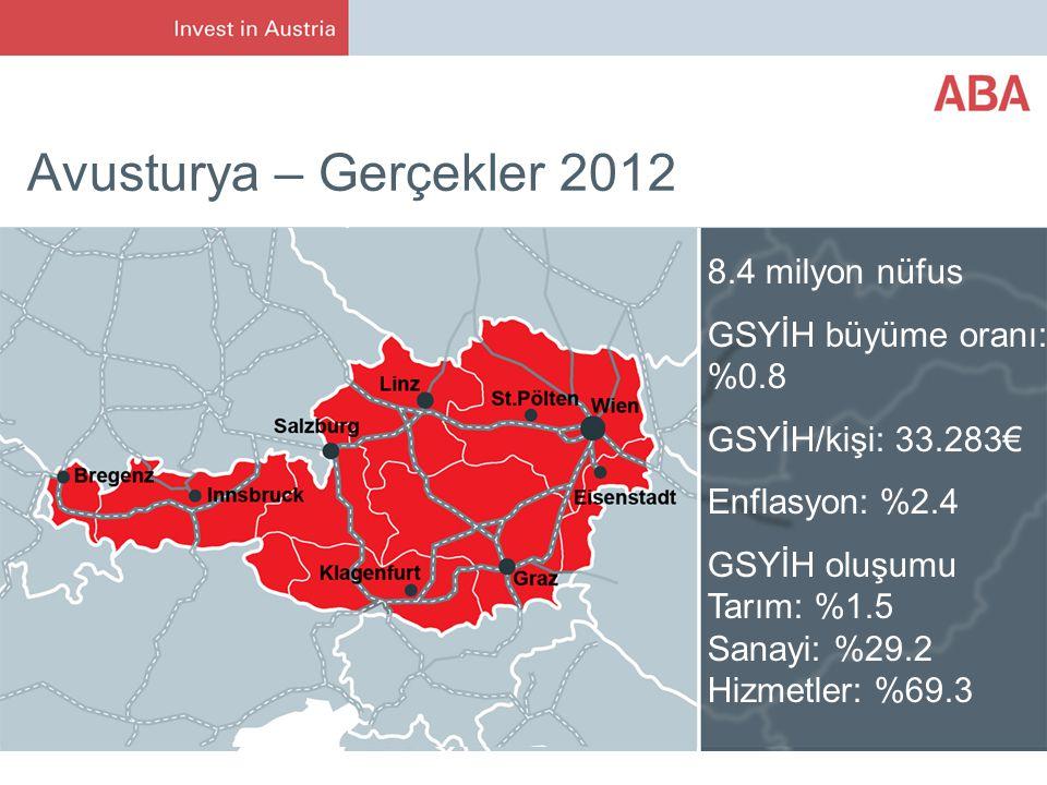 Avusturya – Gerçekler 2012 8.4 milyon nüfus GSYİH büyüme oranı: %0.8