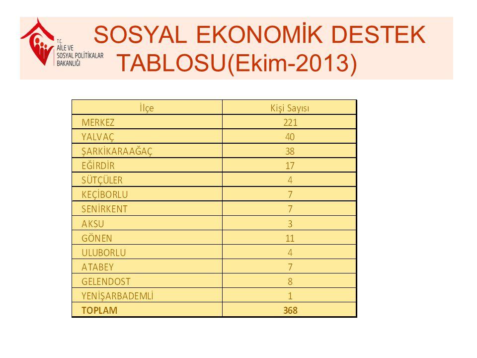 SOSYAL EKONOMİK DESTEK TABLOSU(Ekim-2013)