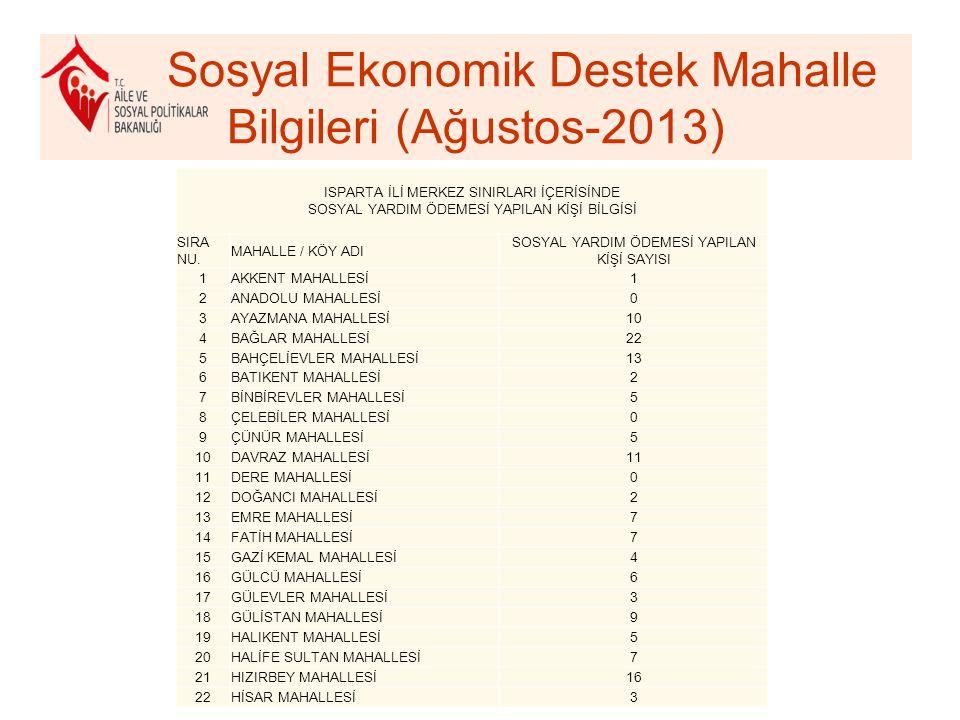 Sosyal Ekonomik Destek Mahalle Bilgileri (Ağustos-2013)