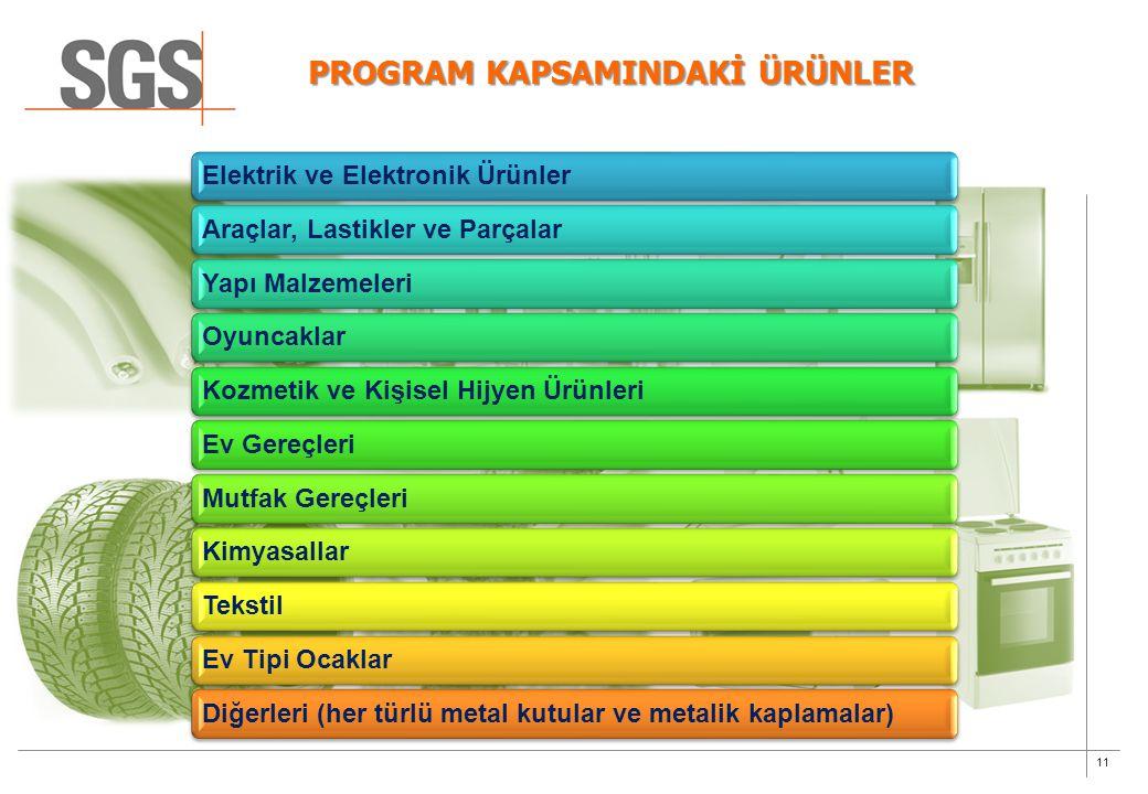 PROGRAM KAPSAMINDAKİ ÜRÜNLER