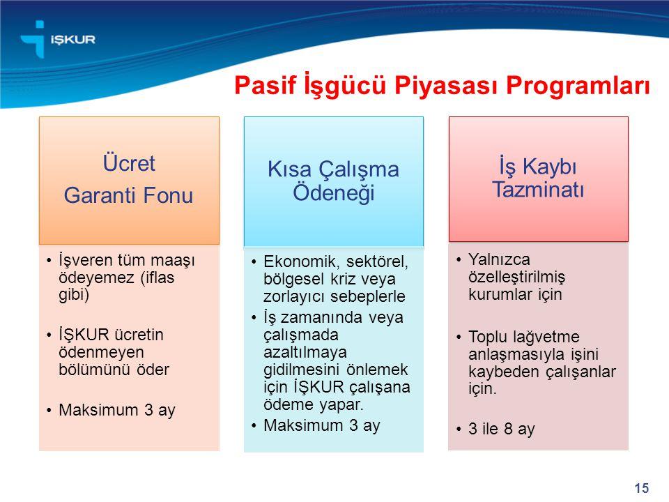 Pasif İşgücü Piyasası Programları