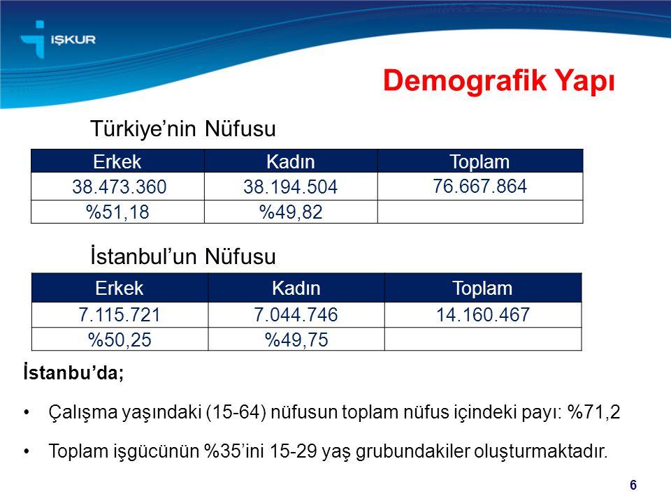 Demografik Yapı Türkiye'nin Nüfusu İstanbul'un Nüfusu İstanbu'da;