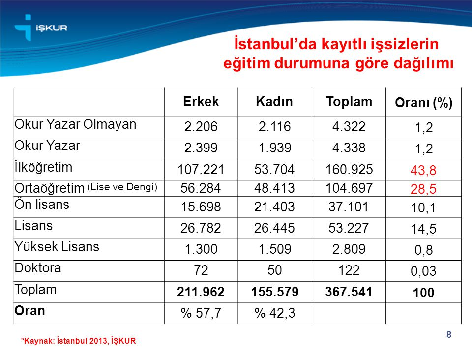 İstanbul'da kayıtlı işsizlerin eğitim durumuna göre dağılımı