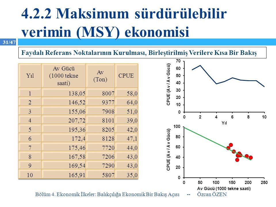 4.2.2 Maksimum sürdürülebilir verimin (MSY) ekonomisi