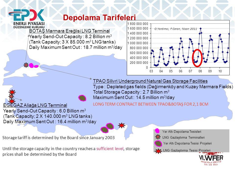 Depolama Tarifeleri BOTAŞ Marmara Ereğlisi LNG Terminal