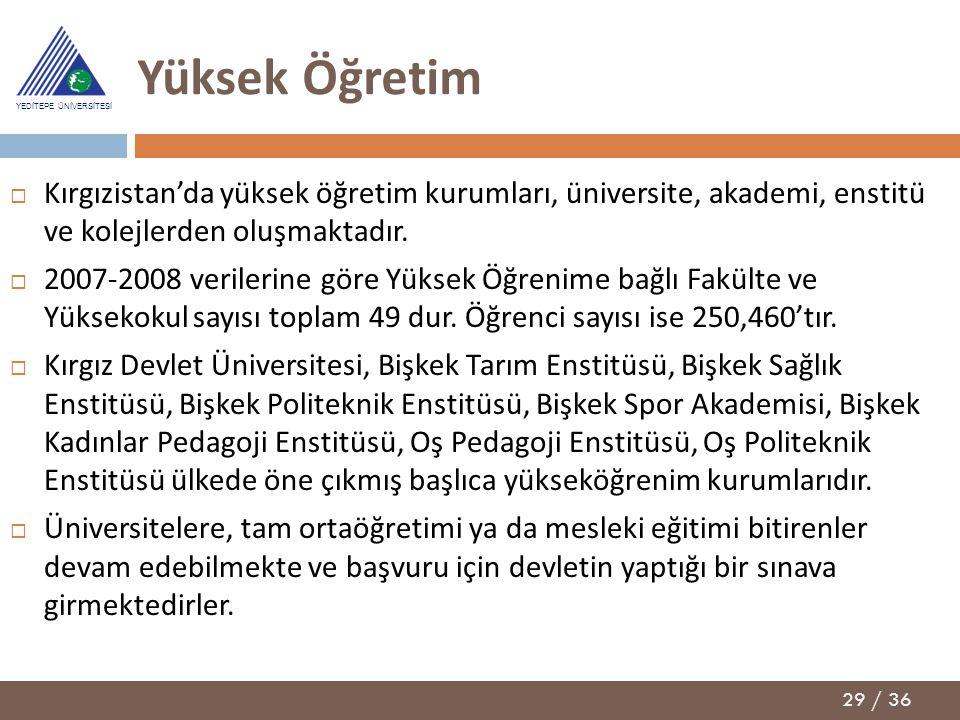 Yüksek Öğretim Kırgızistan'da yüksek öğretim kurumları, üniversite, akademi, enstitü ve kolejlerden oluşmaktadır.
