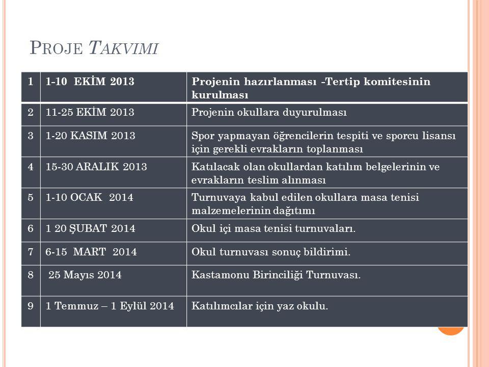 Proje Takvimi 1. 1-10 EKİM 2013. Projenin hazırlanması -Tertip komitesinin kurulması. 2. 11-25 EKİM 2013.