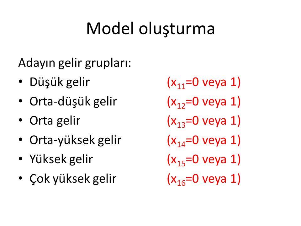 Model oluşturma Adayın gelir grupları: Düşük gelir (x11=0 veya 1)