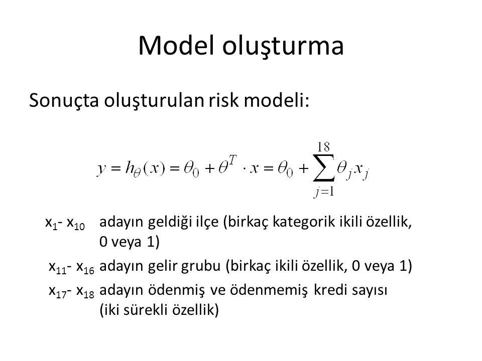 Model oluşturma Sonuçta oluşturulan risk modeli:
