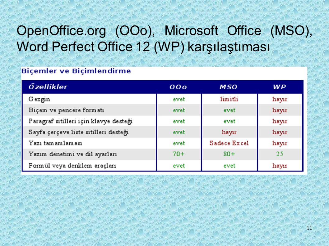 OpenOffice.org (OOo), Microsoft Office (MSO), Word Perfect Office 12 (WP) karşılaştıması