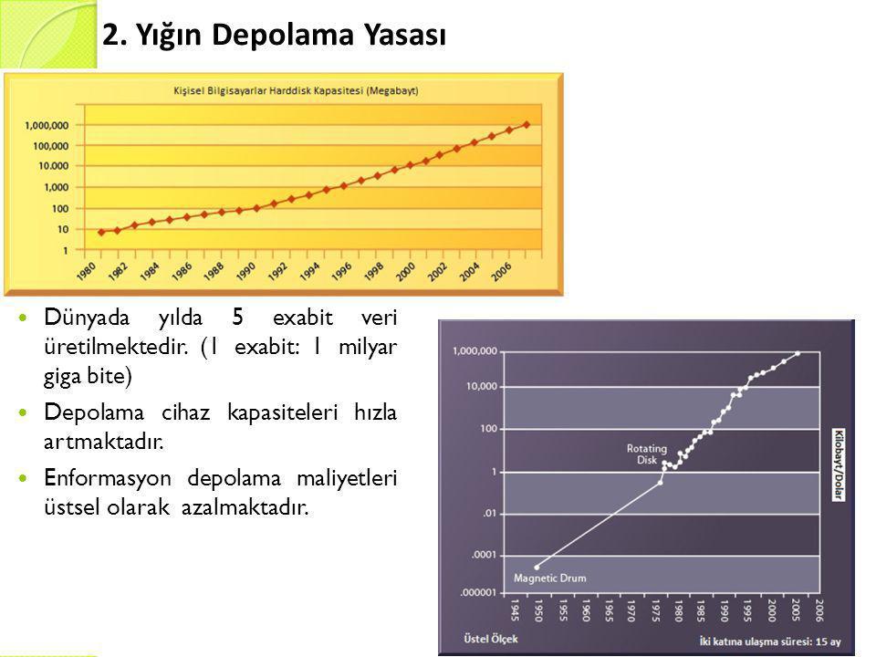 2. Yığın Depolama Yasası Dünyada yılda 5 exabit veri üretilmektedir. (1 exabit: 1 milyar giga bite)
