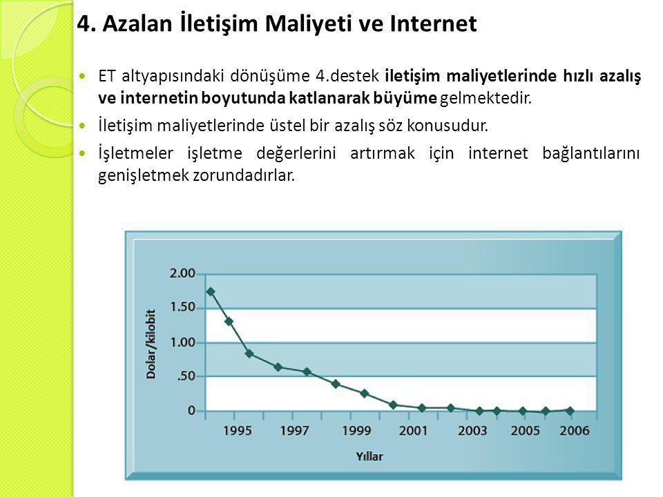 4. Azalan İletişim Maliyeti ve Internet