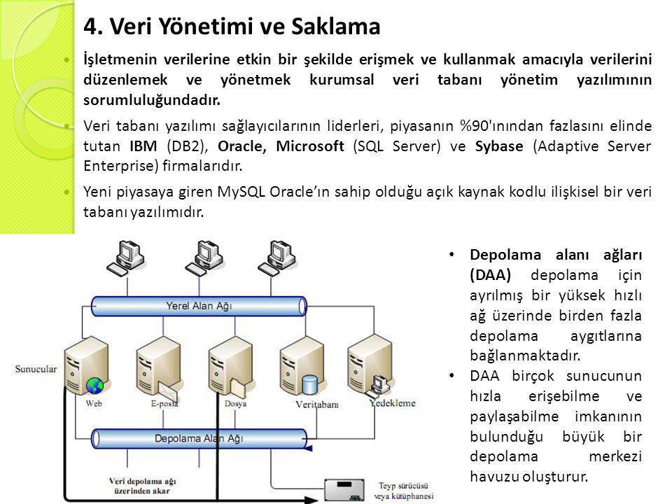 4. Veri Yönetimi ve Saklama