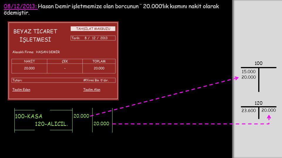 08/12/2013: Hasan Demir işletmemize olan borcunun ¨ 20