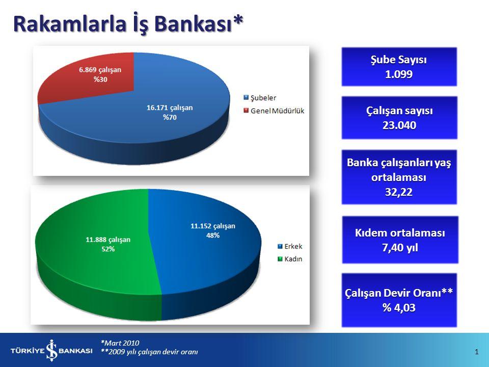 Banka çalışanları yaş ortalaması