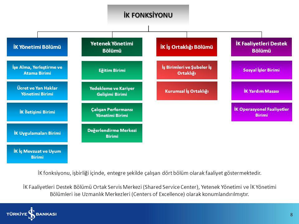 İK FONKSİYONU İK Yönetimi Bölümü İK Faaliyetleri Destek Bölümü