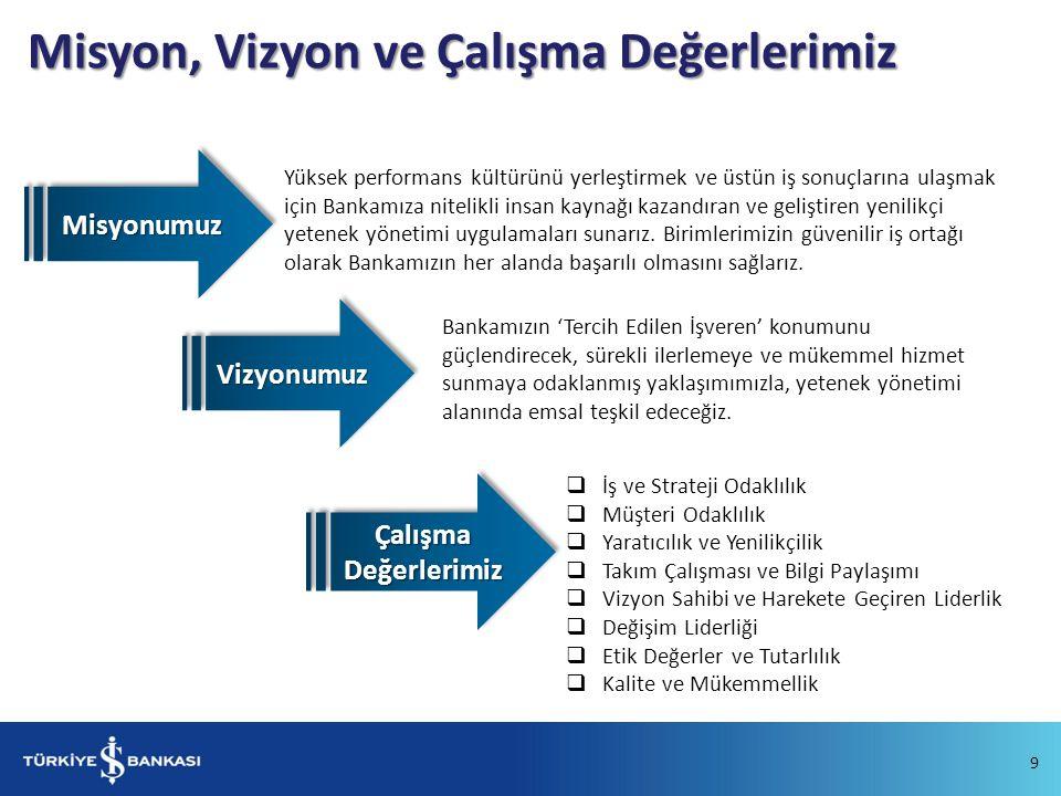 Misyon, Vizyon ve Çalışma Değerlerimiz
