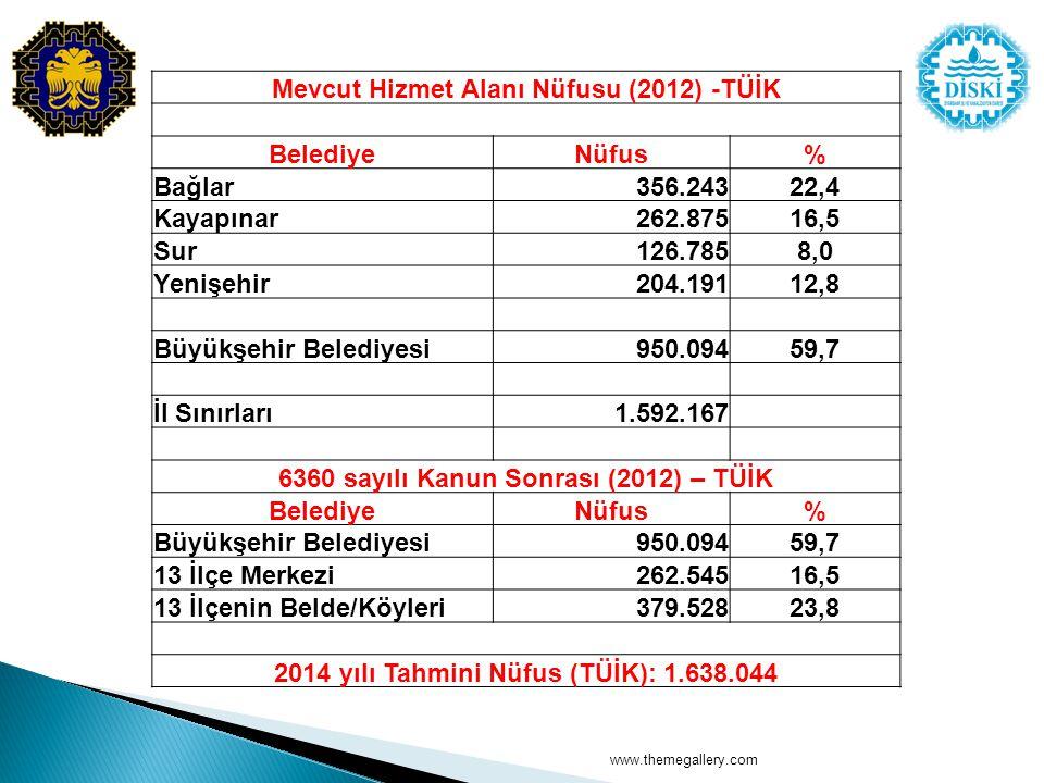 Mevcut Hizmet Alanı Nüfusu (2012) -TÜİK Belediye Nüfus % Bağlar