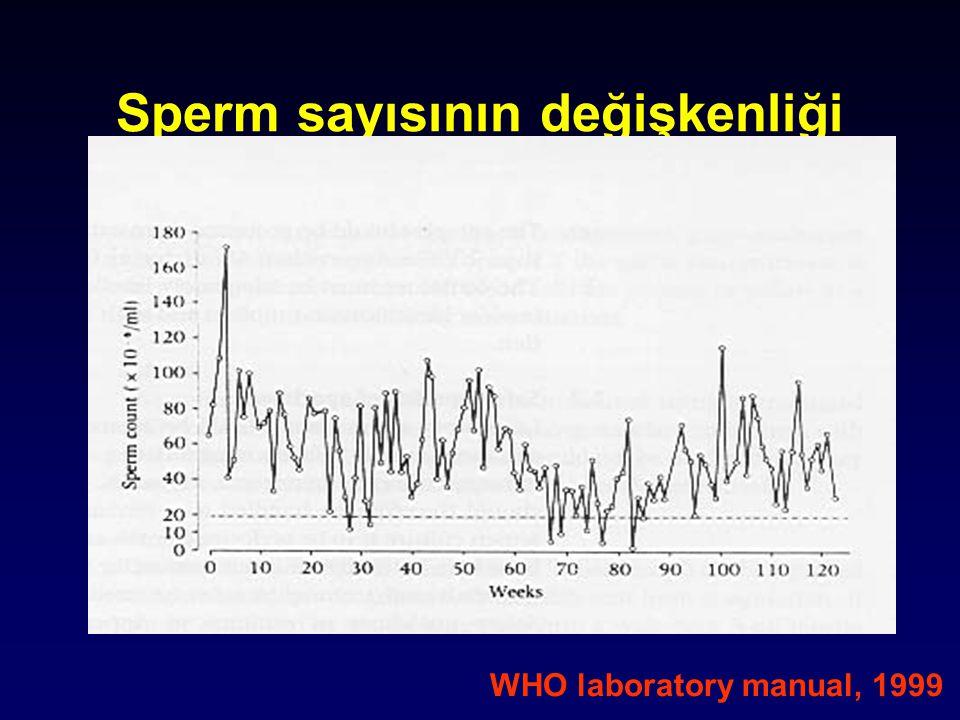 Sperm sayısının değişkenliği