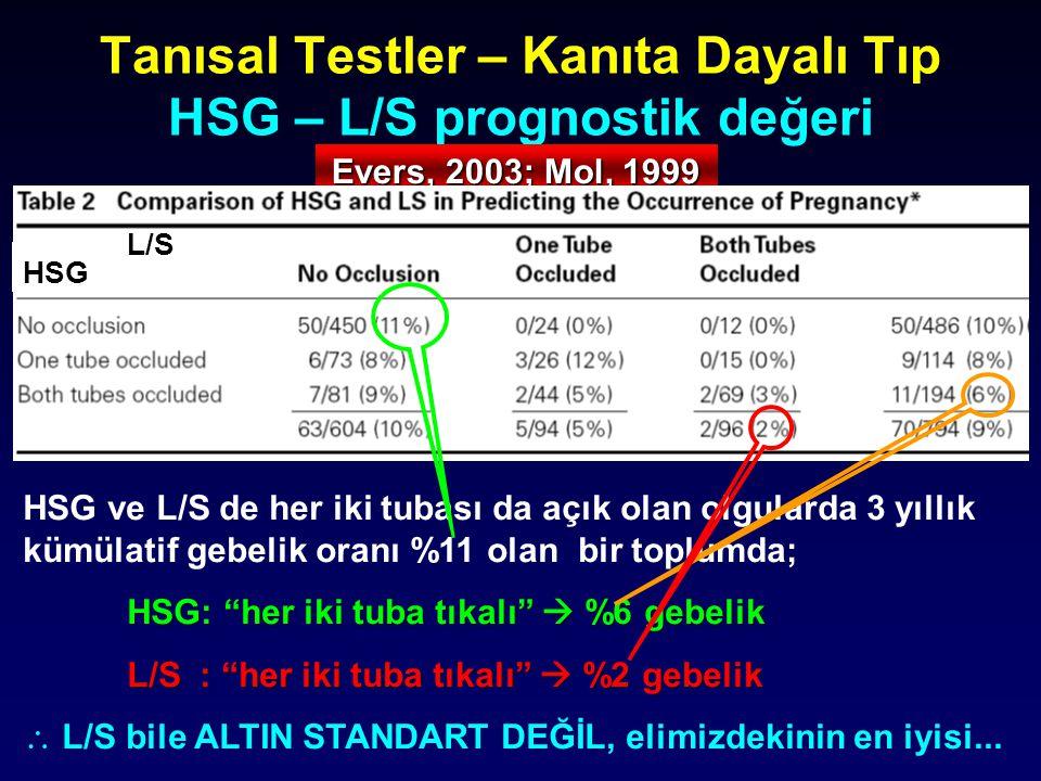 Tanısal Testler – Kanıta Dayalı Tıp HSG – L/S prognostik değeri
