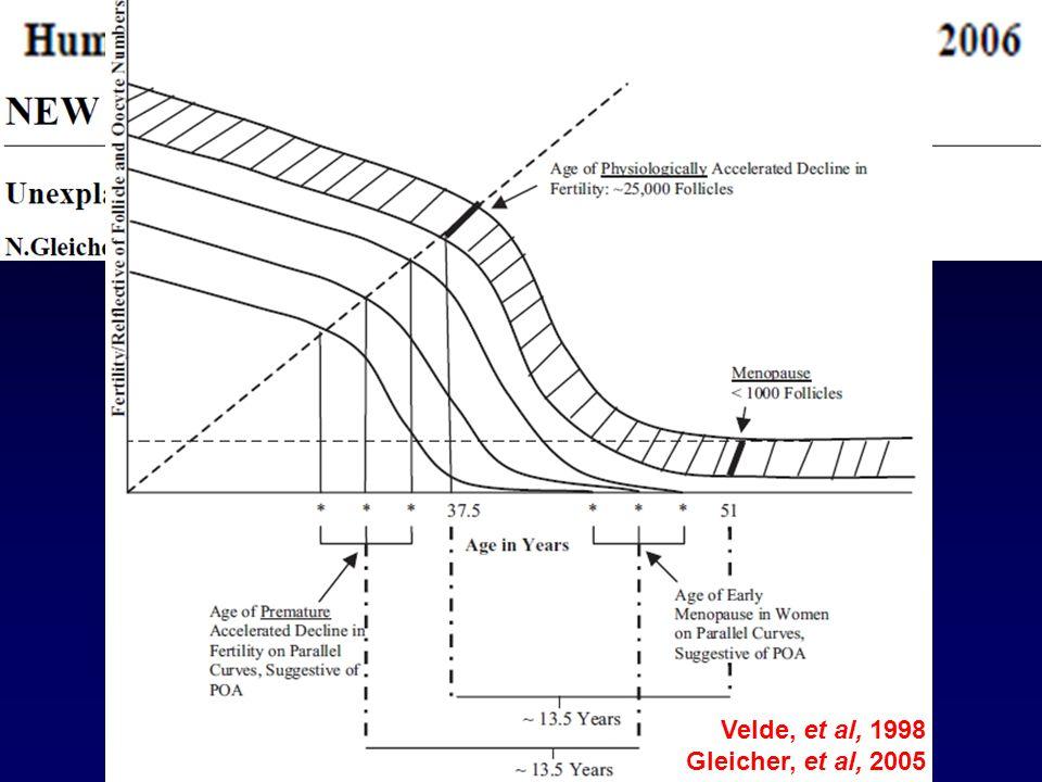 Velde, et al, 1998 Gleicher, et al, 2005