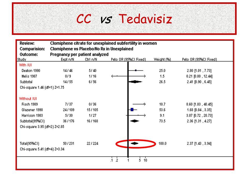 CC vs Tedavisiz