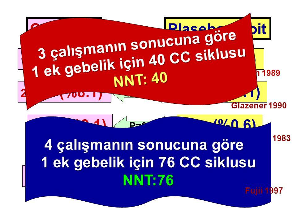 3 çalışmanın sonucuna göre 1 ek gebelik için 40 CC siklusu NNT: 40
