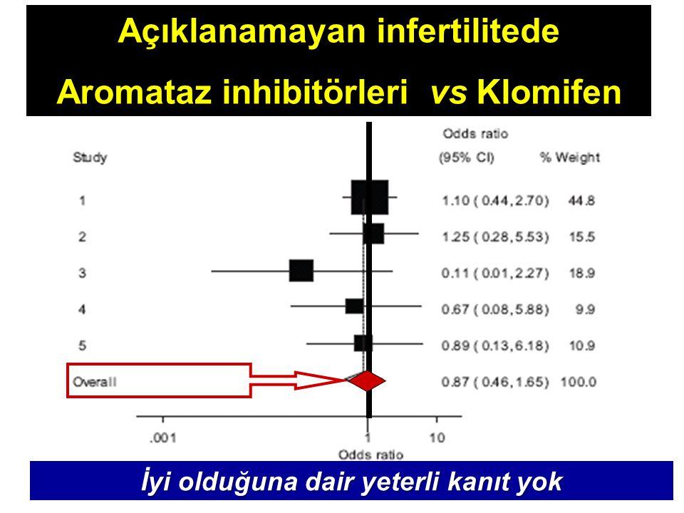 Açıklanamayan infertilitede Aromataz inhibitörleri vs Klomifen