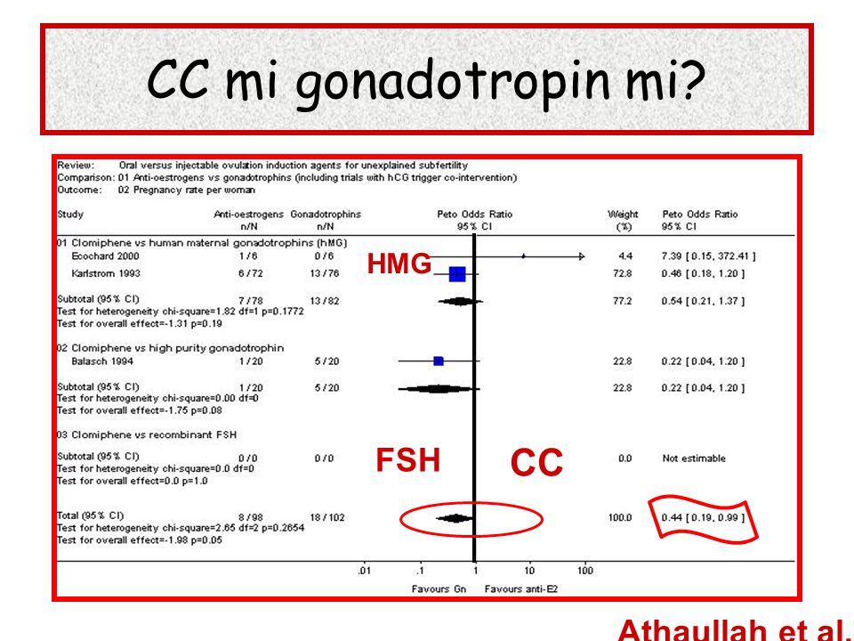 CC mi gonadotropin mi HMG FSH CC Athaullah et al,2003