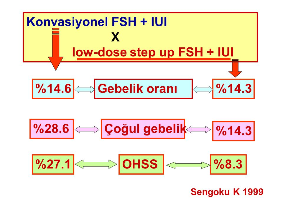 low-dose step up FSH + IUI