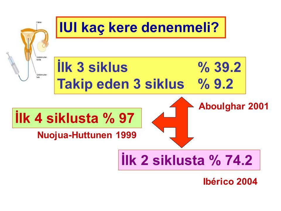 IUI kaç kere denenmeli İlk 3 siklus % 39.2 Takip eden 3 siklus % 9.2