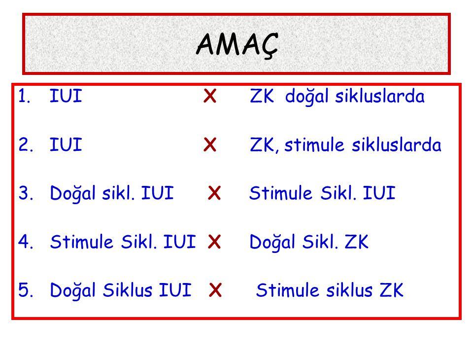 AMAÇ IUI X ZK doğal sikluslarda IUI X ZK, stimule sikluslarda