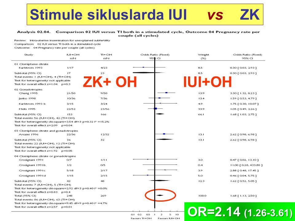 Stimule sikluslarda IUI vs ZK