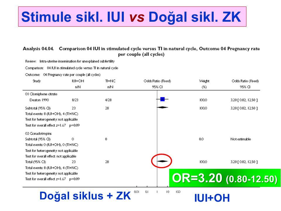 Stimule sikl. IUI vs Doğal sikl. ZK