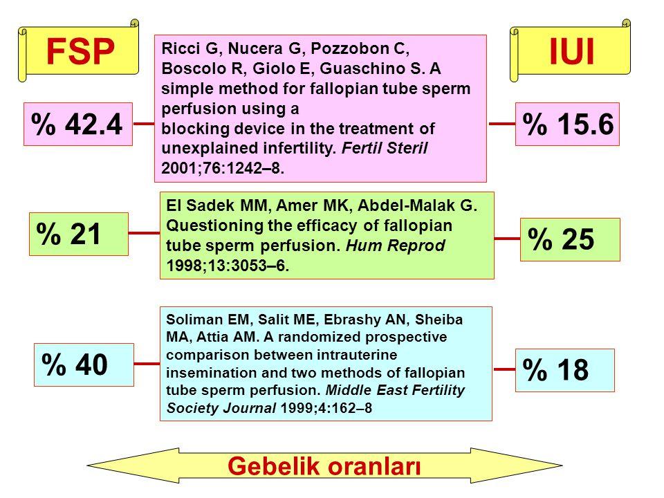 FSP IUI % 42.4 % 15.6 % 21 % 25 % 40 % 18 Gebelik oranları