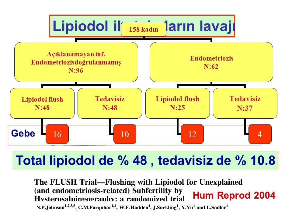 Lipiodol ile tubaların lavajı