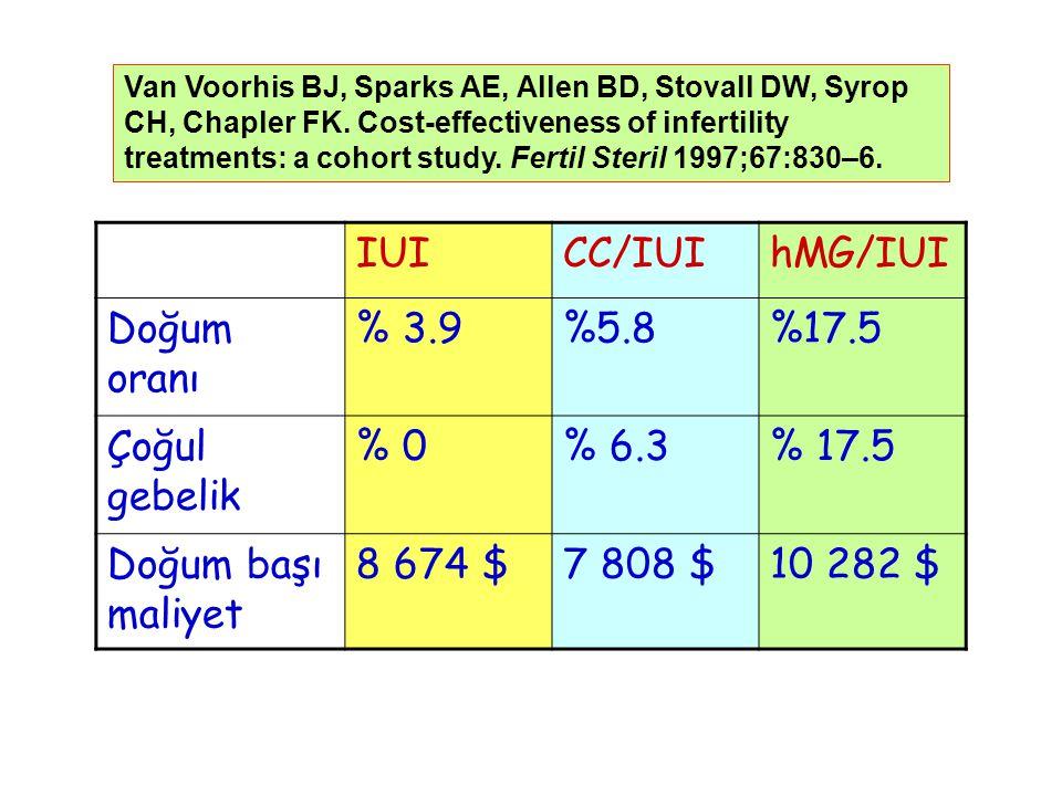 IUI CC/IUI hMG/IUI Doğum oranı % 3.9 %5.8 %17.5 Çoğul gebelik % 0