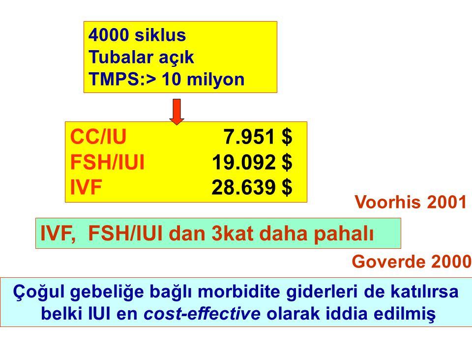 IVF, FSH/IUI dan 3kat daha pahalı