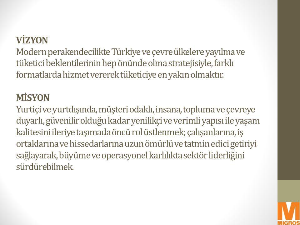 VİZYON Modern perakendecilikte Türkiye ve çevre ülkelere yayılma ve tüketici beklentilerinin hep önünde olma stratejisiyle, farklı formatlarda hizmet vererek tüketiciye en yakın olmaktır.