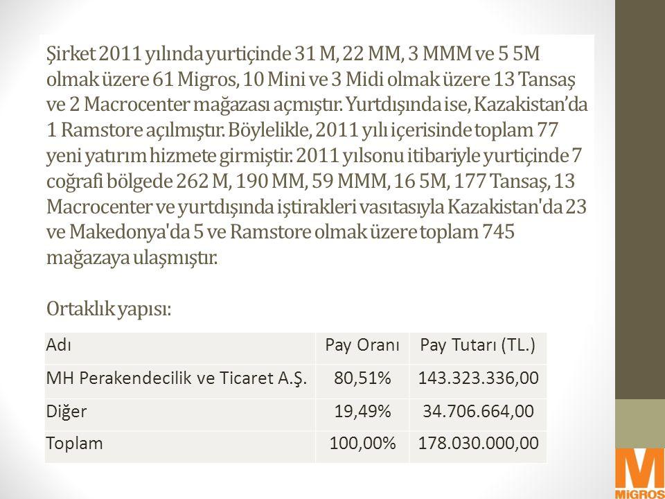 Şirket 2011 yılında yurtiçinde 31 M, 22 MM, 3 MMM ve 5 5M olmak üzere 61 Migros, 10 Mini ve 3 Midi olmak üzere 13 Tansaş ve 2 Macrocenter mağazası açmıştır. Yurtdışında ise, Kazakistan'da 1 Ramstore açılmıştır. Böylelikle, 2011 yılı içerisinde toplam 77 yeni yatırım hizmete girmiştir. 2011 yılsonu itibariyle yurtiçinde 7 coğrafi bölgede 262 M, 190 MM, 59 MMM, 16 5M, 177 Tansaş, 13 Macrocenter ve yurtdışında iştirakleri vasıtasıyla Kazakistan da 23 ve Makedonya da 5 ve Ramstore olmak üzere toplam 745 mağazaya ulaşmıştır.