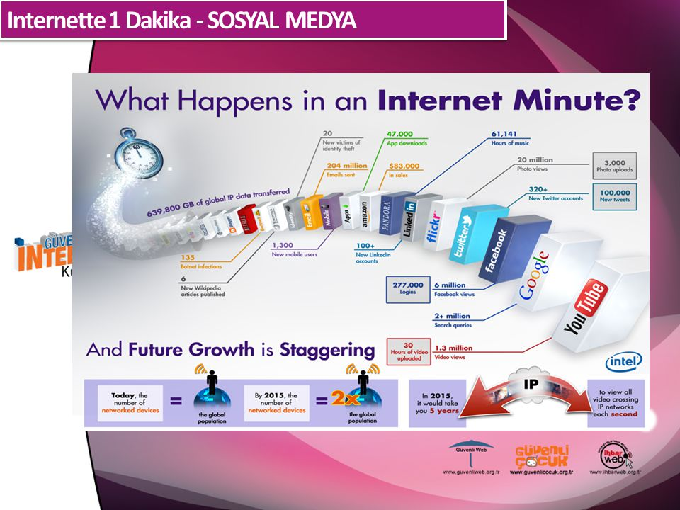 Internette 1 Dakika - SOSYAL MEDYA