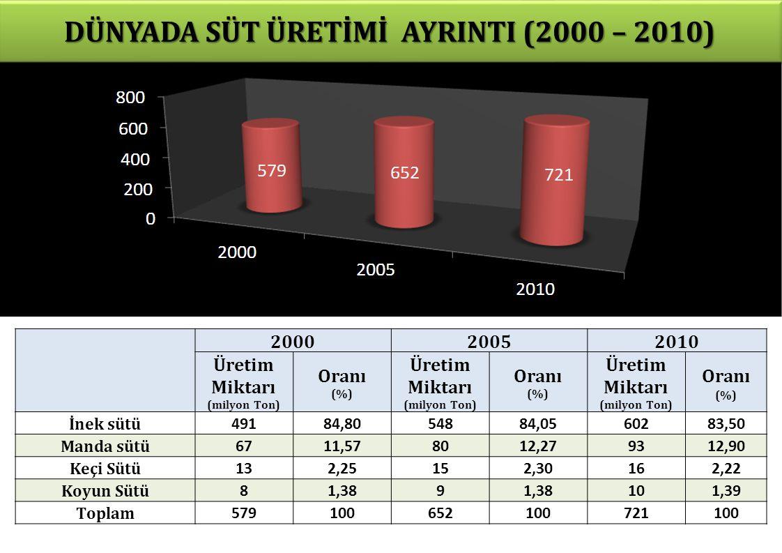 DÜNYADA SÜT ÜRETİMİ AYRINTI (2000 – 2010) Üretim Miktarı (milyon Ton)