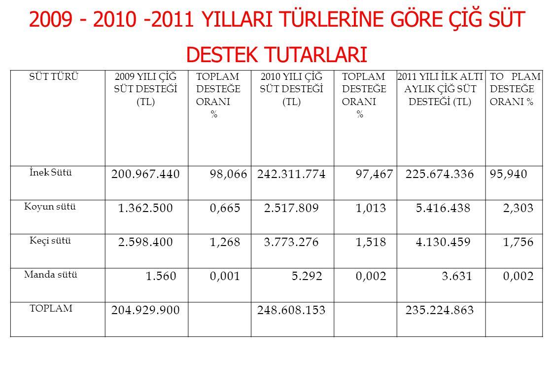 2009 - 2010 -2011 YILLARI TÜRLERİNE GÖRE ÇİĞ SÜT DESTEK TUTARLARI