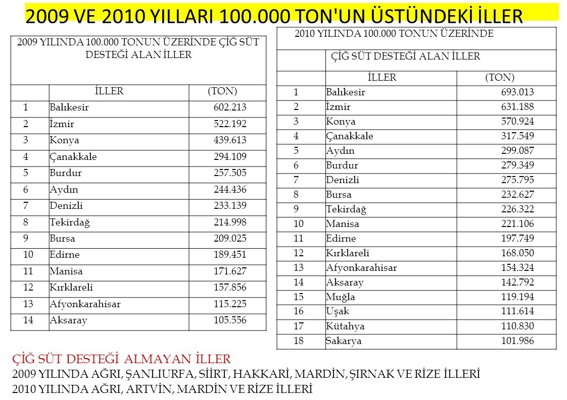 2009 YILINDA 100.000 TONUN ÜZERİNDE ÇİĞ SÜT DESTEĞİ ALAN İLLER
