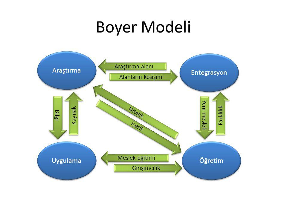 Boyer Modeli Araştırma Entegrasyon Uygulama Öğretim Araştırma alanı