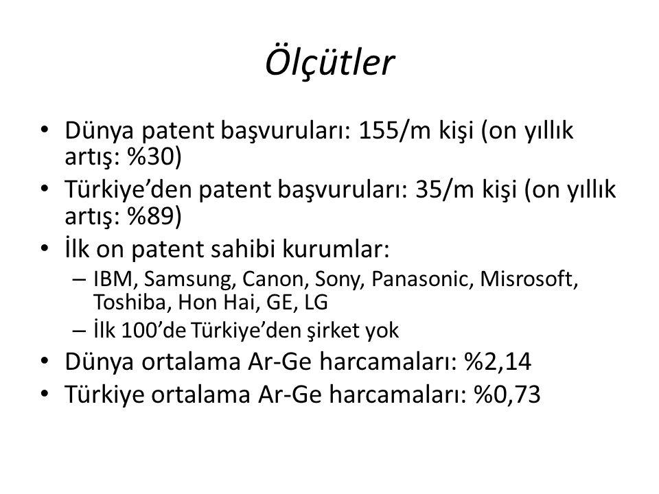 Ölçütler Dünya patent başvuruları: 155/m kişi (on yıllık artış: %30)