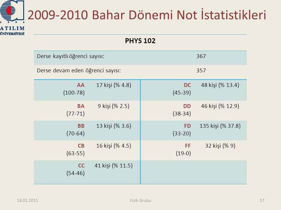 2009-2010 Bahar Dönemi Not İstatistikleri