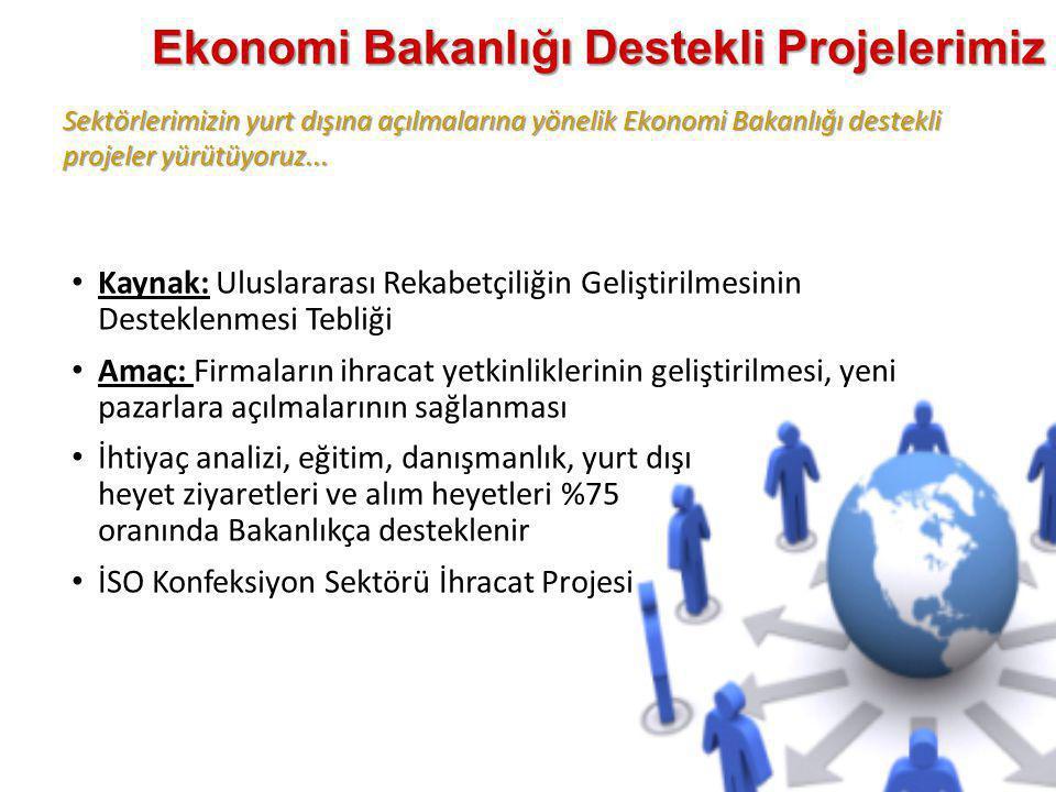 Ekonomi Bakanlığı Destekli Projelerimiz