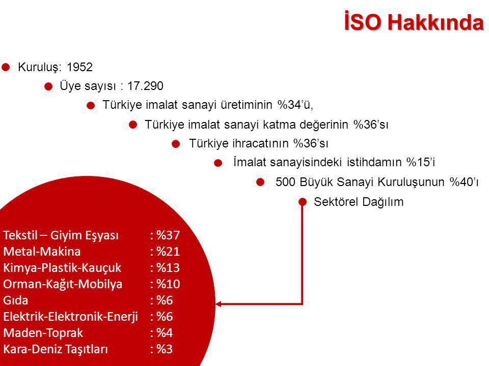 İSO Hakkında Kuruluş: 1952. Üye sayısı : 17.290. Türkiye imalat sanayi üretiminin %34'ü, Türkiye imalat sanayi katma değerinin %36'sı.