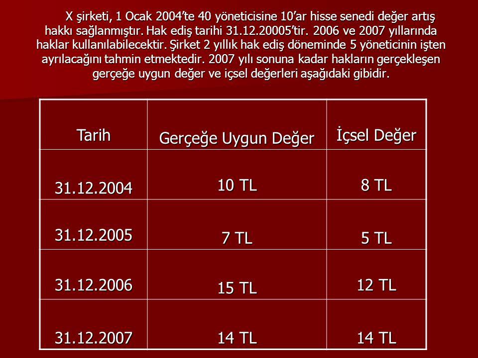 Tarih Gerçeğe Uygun Değer İçsel Değer 31.12.2004 10 TL 8 TL 31.12.2005